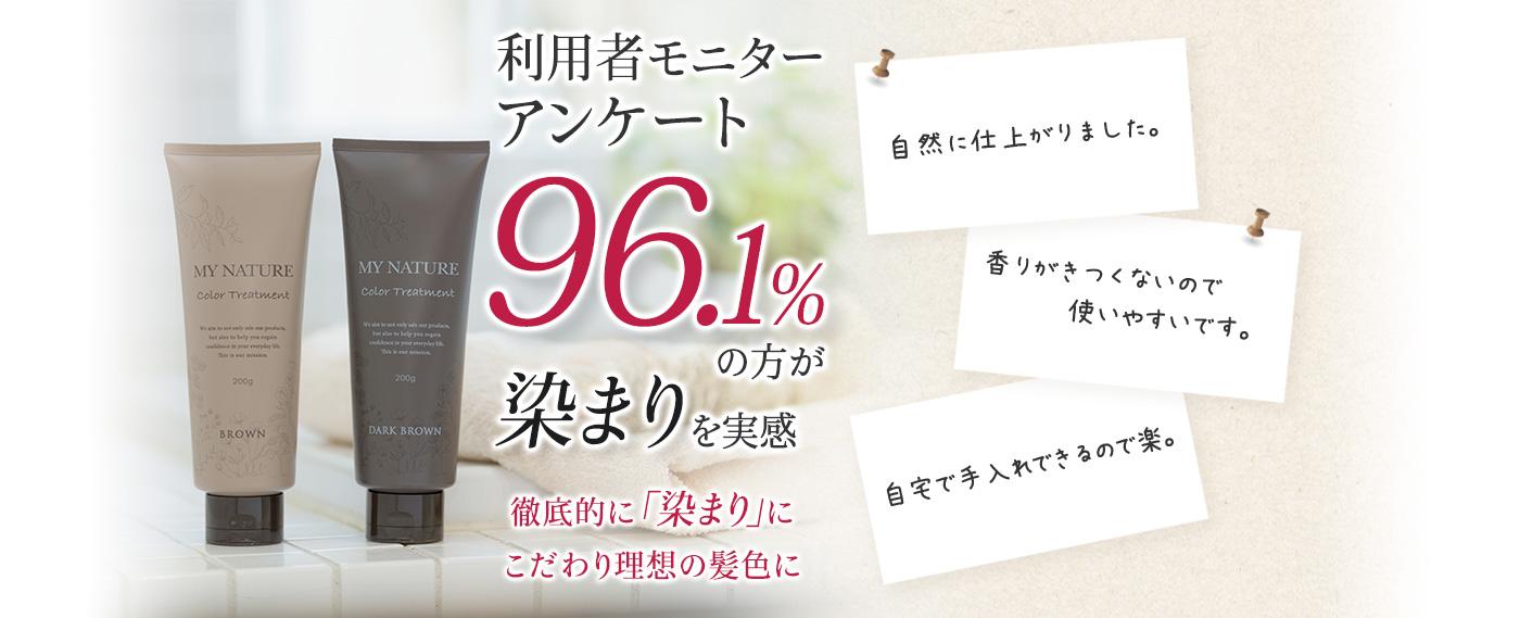利用者モニターアンケート結果96.1%の方が染まりに実感 徹底的に「染まり」にこだわり理想の髪色に